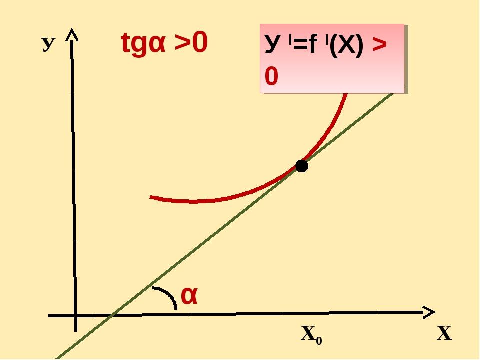 У Х α tgα >0 Х0 У I=f I(Х) > 0