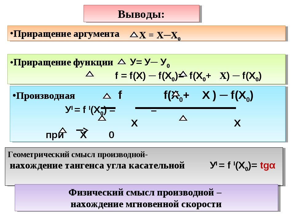 Выводы: Приращение аргумента Приращение функции У= У─ У0 f = f(Х) ─ f(Х0)= f(...