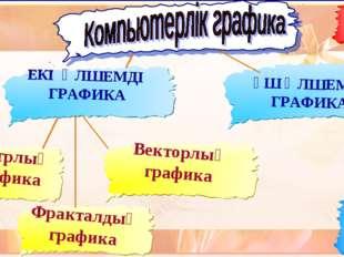 Растрлық графика ЕКІ ӨЛШЕМДІ ГРАФИКА ҮШ ӨЛШЕМДІ ГРАФИКА Векторлық графика Фра