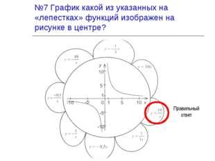 №7 График какой из указанных на «лепестках» функций изображен на рисунке в це