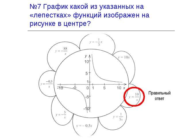 №7 График какой из указанных на «лепестках» функций изображен на рисунке в це...