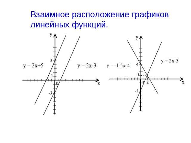 Взаимное расположение графиков линейных функций. Пусть две линейные функции з...