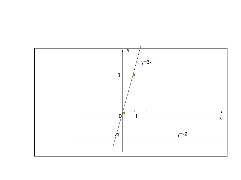 у х 0 3 1 -2 у=-2 у=3х
