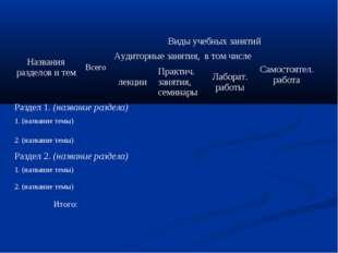 Названия разделов и темВсегоВиды учебных занятий Аудиторные занятия, в том