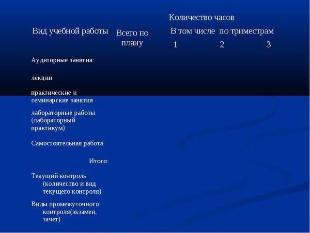 Вид учебной работыКоличество часов Всего по плануВ том числе по триместрам...