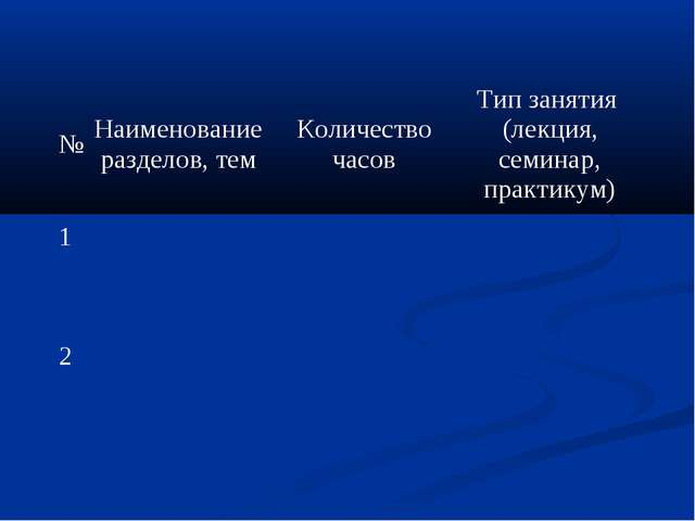 №Наименование разделов, темКоличество часовТип занятия (лекция, семинар, п...