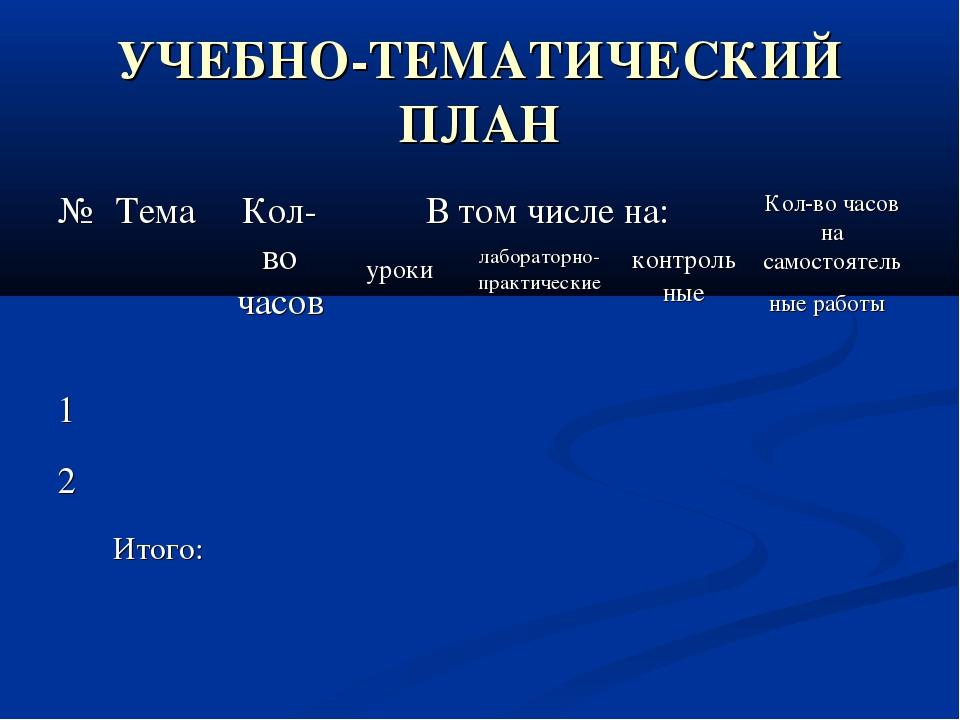 УЧЕБНО-ТЕМАТИЧЕСКИЙ ПЛАН №Тема Кол-во часовВ том числе на:Кол-во часов на...
