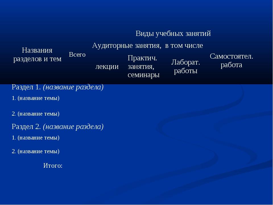 Названия разделов и темВсегоВиды учебных занятий Аудиторные занятия, в том...