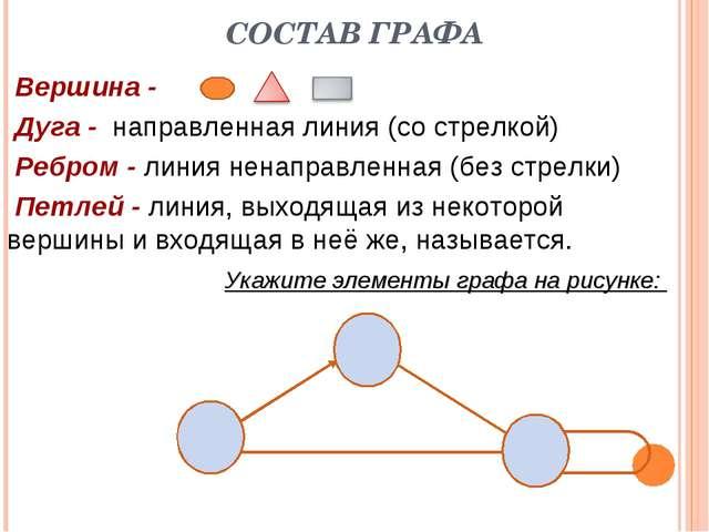 СОСТАВ ГРАФА Вершина - Дуга - направленная линия (со стрелкой) Ребром - линия...