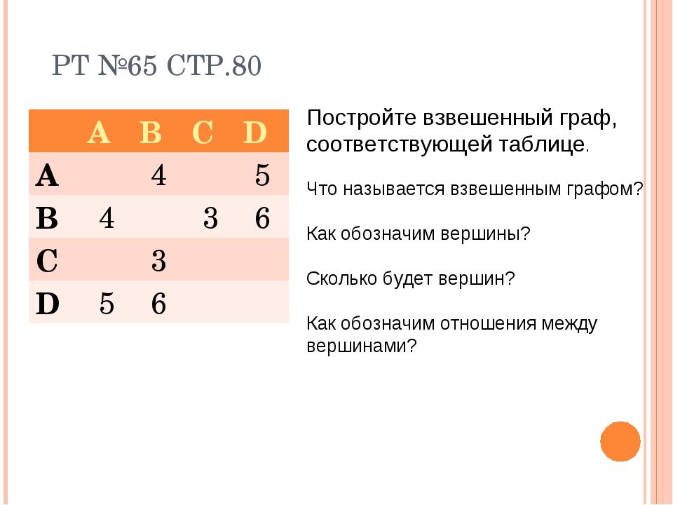РТ №65 СТР.80 Постройте взвешенный граф, соответствующей таблице. Что называе...