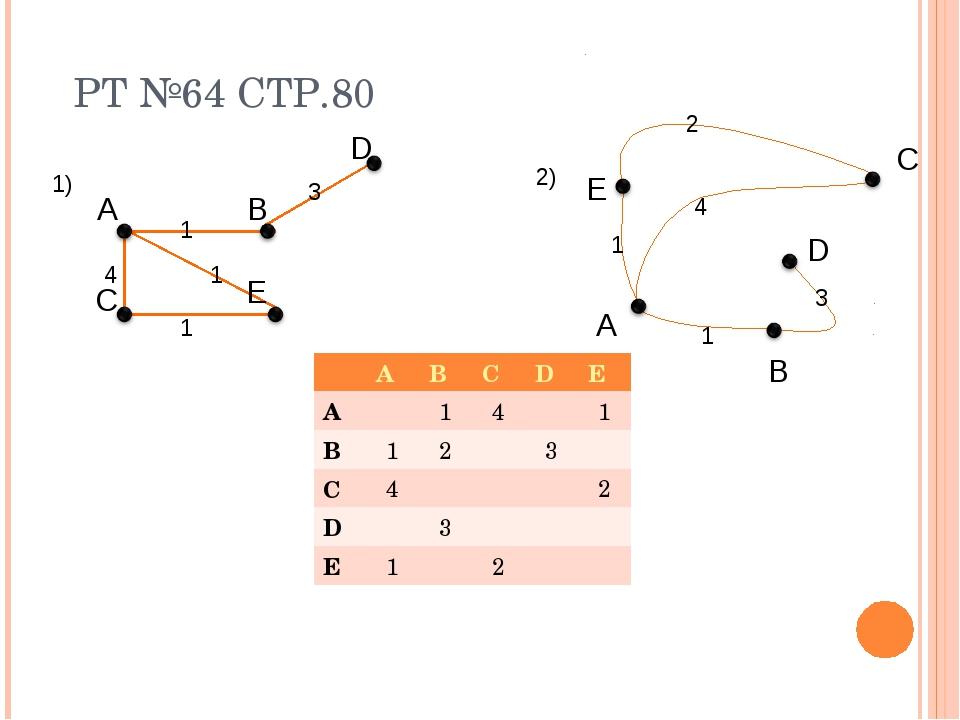 РТ №64 СТР.80 A B C D E 1) 2) A C E B D 1 3 4 1 1 1 1 2 3 4 ABCDE A14...