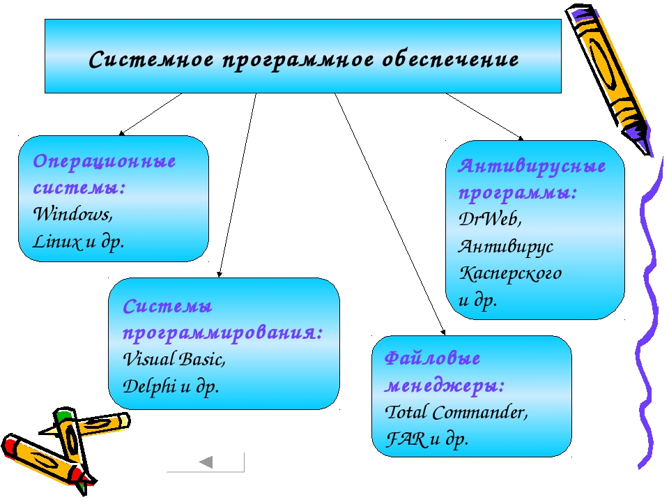 Системное программное обеспечение Операционные системы: Windows, Linux и др....