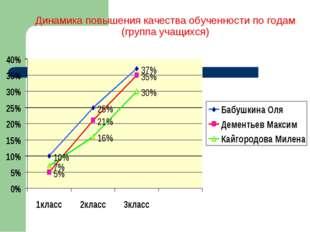Динамика повышения качества обученности по годам (группа учащихся)