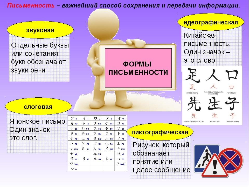Письменность – важнейший способ сохранения и передачи информации.