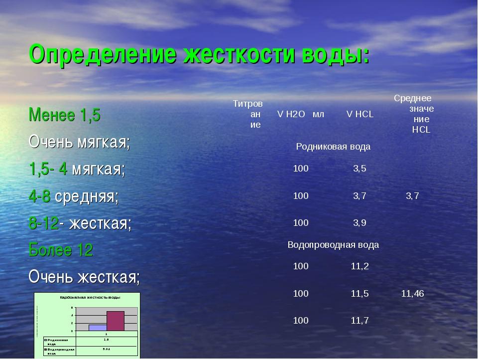 Определение жесткости воды: Менее 1,5 Очень мягкая; 1,5- 4 мягкая; 4-8 средня...
