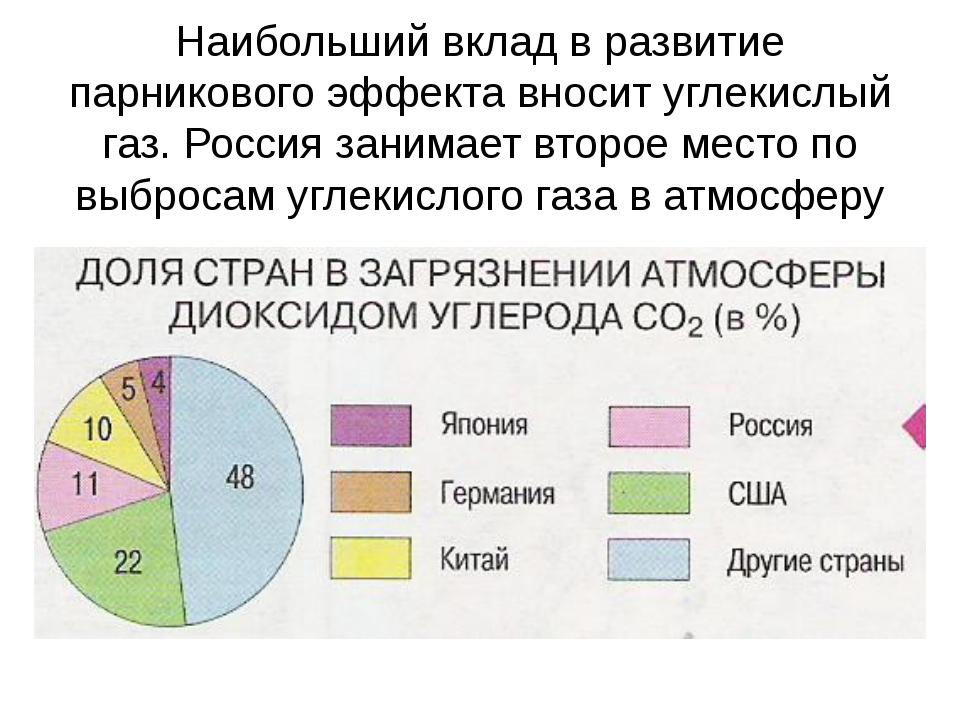 Наибольший вклад в развитие парникового эффекта вносит углекислый газ. Россия...