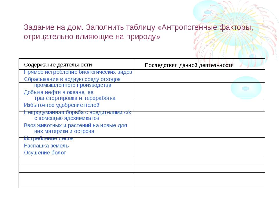 Задание на дом. Заполнить таблицу «Антропогенные факторы, отрицательно влияющ...