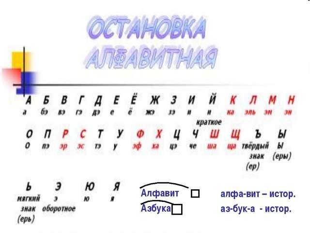 Алфавит Азбука алфа-вит – истор. аз-бук-а - истор.