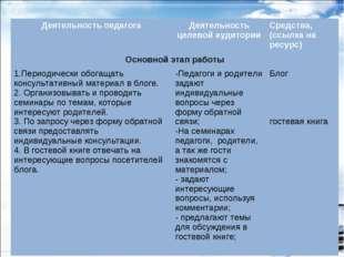 Деятельность педагогаДеятельность целевой аудиторииСредства, (ссылка на рес