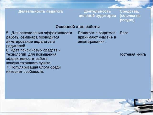 Деятельность педагогаДеятельность целевой аудиторииСредства, (ссылка на рес...