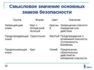 Смысловое значение основных знаков безопасности 13 ГруппаФормаЦветЗначение