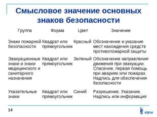 Смысловое значение основных знаков безопасности 14 ГруппаФормаЦветЗначение