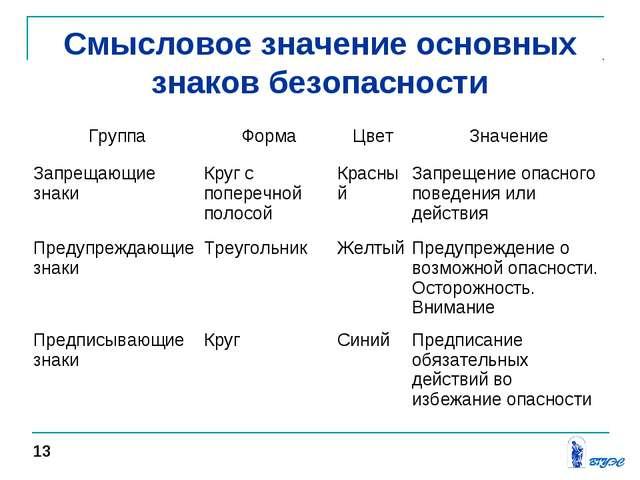 Смысловое значение основных знаков безопасности 13 ГруппаФормаЦветЗначение...