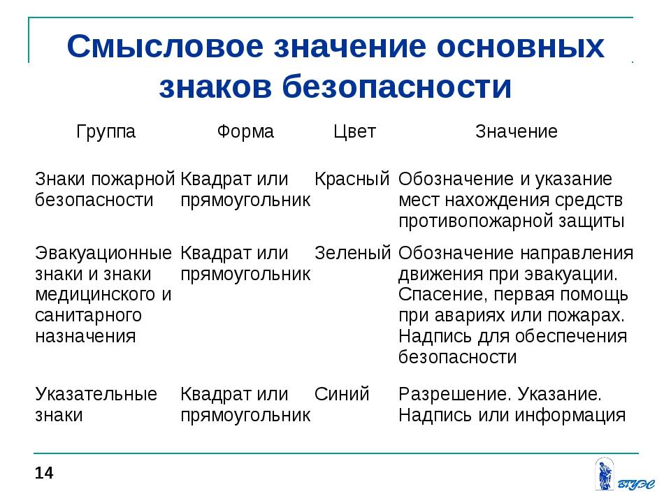 Смысловое значение основных знаков безопасности 14 ГруппаФормаЦветЗначение...