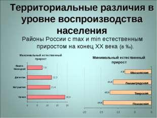 Территориальные различия в уровне воспроизводства населения Районы России с m