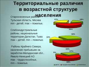 Территориальные различия в возрастной структуре населения Староосвоенные райо