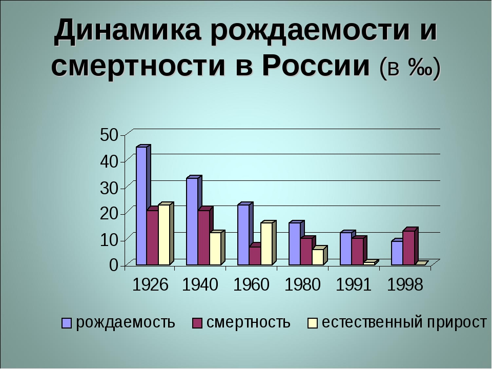 Динамика рождаемости и смертности в России (в ‰)