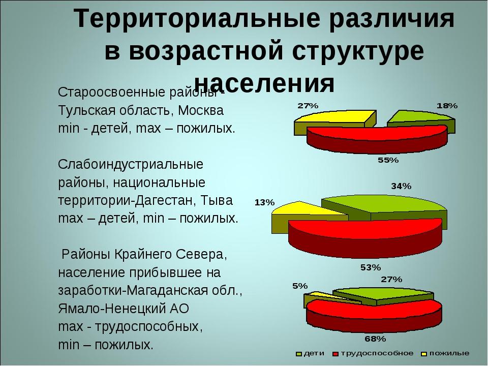 Территориальные различия в возрастной структуре населения Староосвоенные райо...