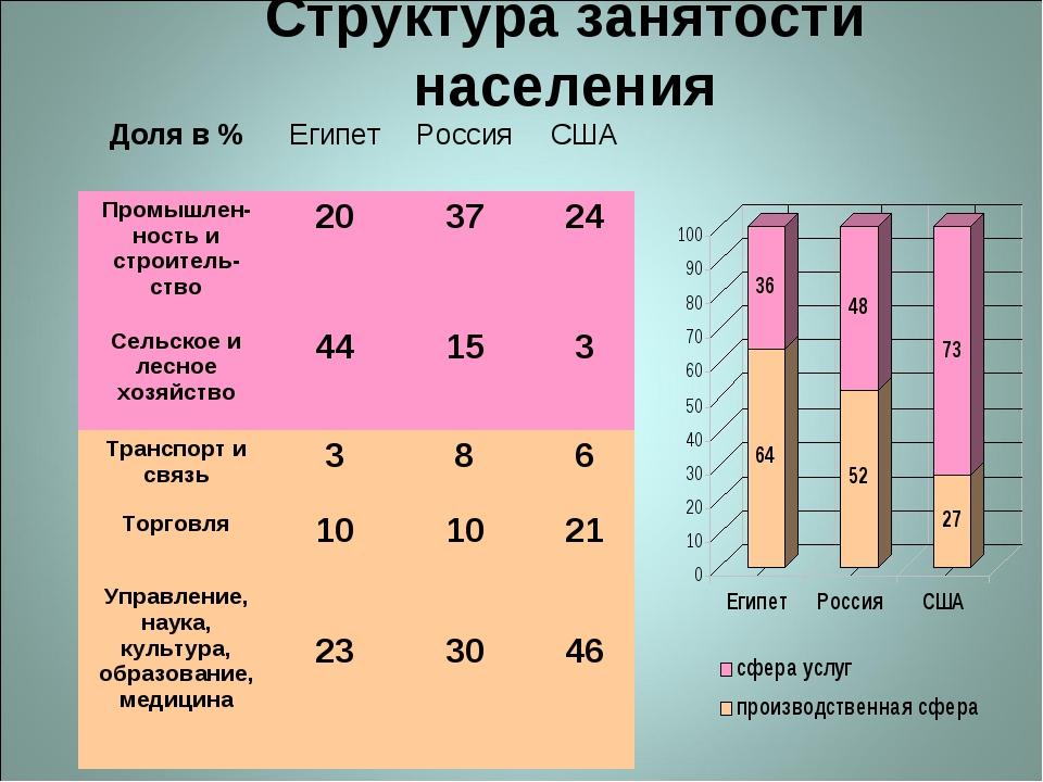 Структура занятости населения Доля в %ЕгипетРоссияСША Промышлен-ность и ст...