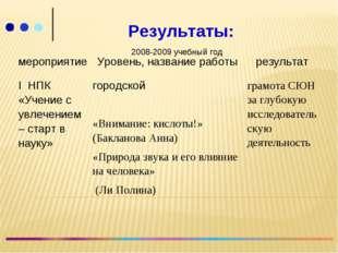 Результаты: 2008-2009 учебный год мероприятиеУровень, название работырезул