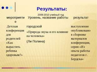 Результаты: 2009-2010 учебный год мероприятиеУровень, название работырезул