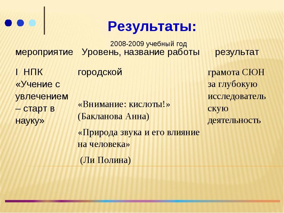 Результаты: 2008-2009 учебный год мероприятиеУровень, название работырезул...