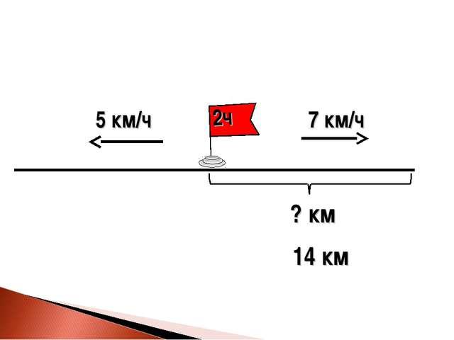 5 км/ч ? км 7 км/ч 14 км
