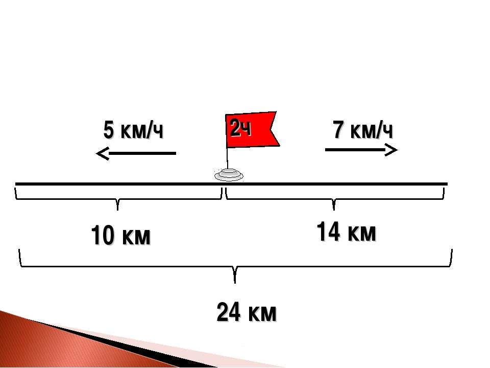 5 км/ч 14 км 7 км/ч 10 км 24 км
