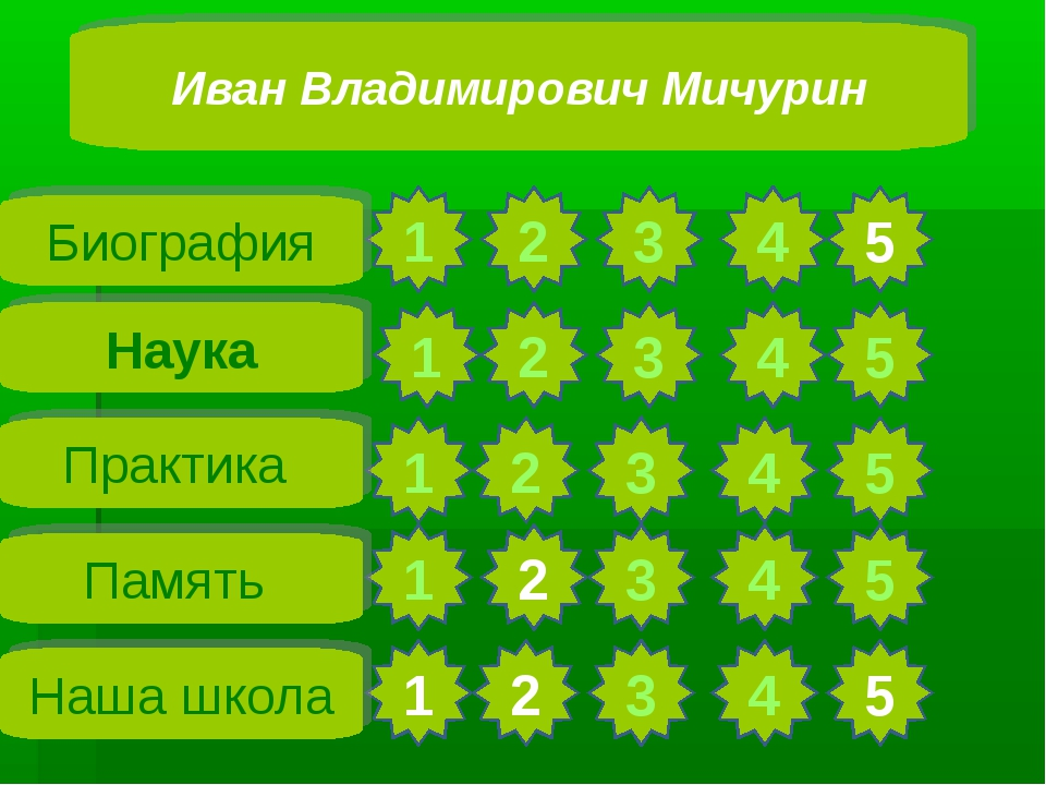 1 2 1 4 5 4 5 3 4 5 4 5 5 4 3 3 2 2 1 1 3 2 1 2 3 Биография Наука Практика Па...