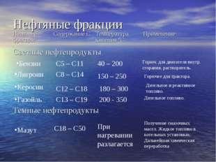 Нефтяные фракции Бензин Лигроин Керосин Газойль С5 – С11 С8 – С14 С12 – С18 С