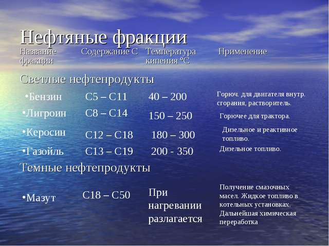 Нефтяные фракции Бензин Лигроин Керосин Газойль С5 – С11 С8 – С14 С12 – С18 С...