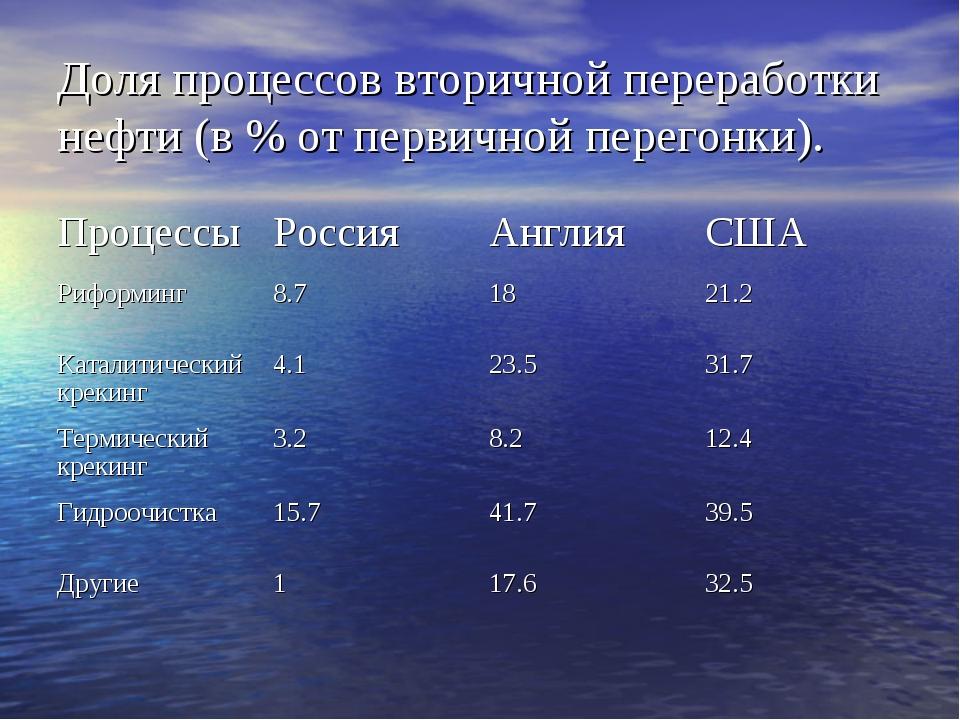 Доля процессов вторичной переработки нефти (в % от первичной перегонки). Проц...
