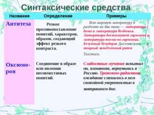 Синтаксические средства НазваниеОпределениеПримеры Антитеза  Резкое против
