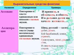 Выразительные средства фонетики НазваниеОпределениеПримеры Ассонанс Повтор