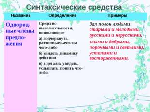 Синтаксические средства НазваниеОпределениеПримеры Однород-ные члены предло