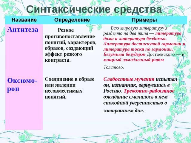 Синтаксические средства НазваниеОпределениеПримеры Антитеза  Резкое против...