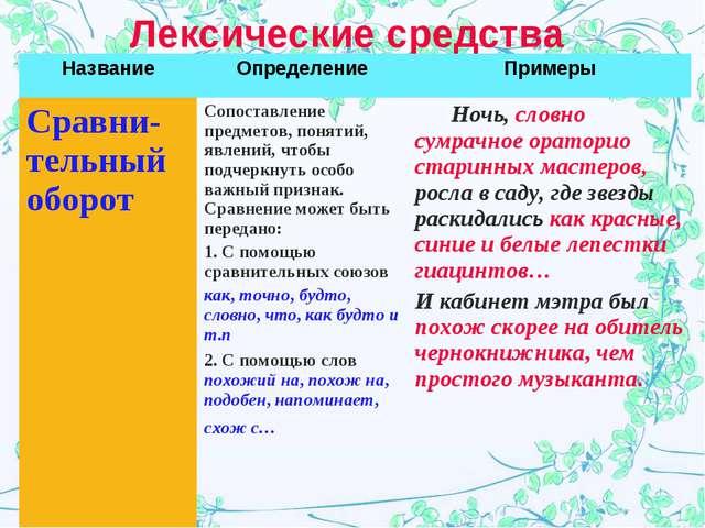 Лексические средства НазваниеОпределениеПримеры Сравни-тельный оборотСопос...