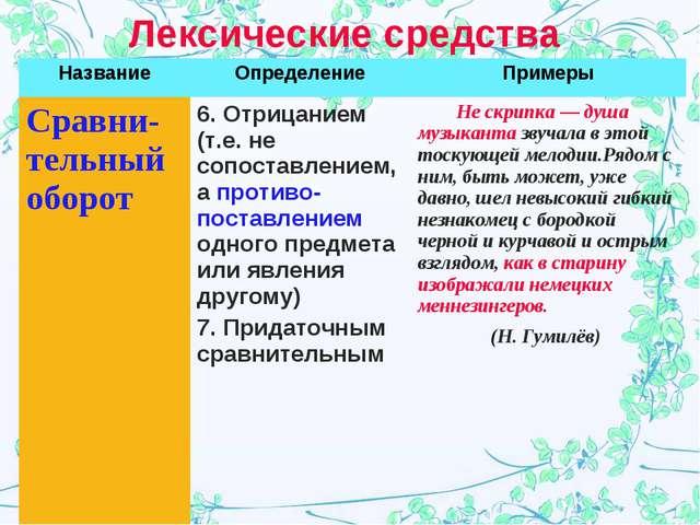 Лексические средства НазваниеОпределениеПримеры Сравни-тельный оборот 6. О...