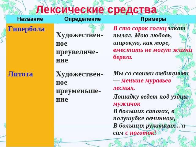 Лексические средства НазваниеОпределениеПримеры Гипербола  Художествен-ное...