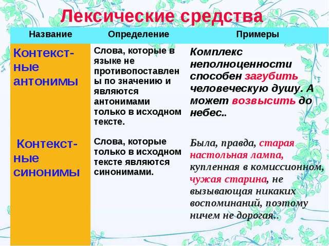 Лексические средства НазваниеОпределениеПримеры Контекст-ные антонимыСлова...